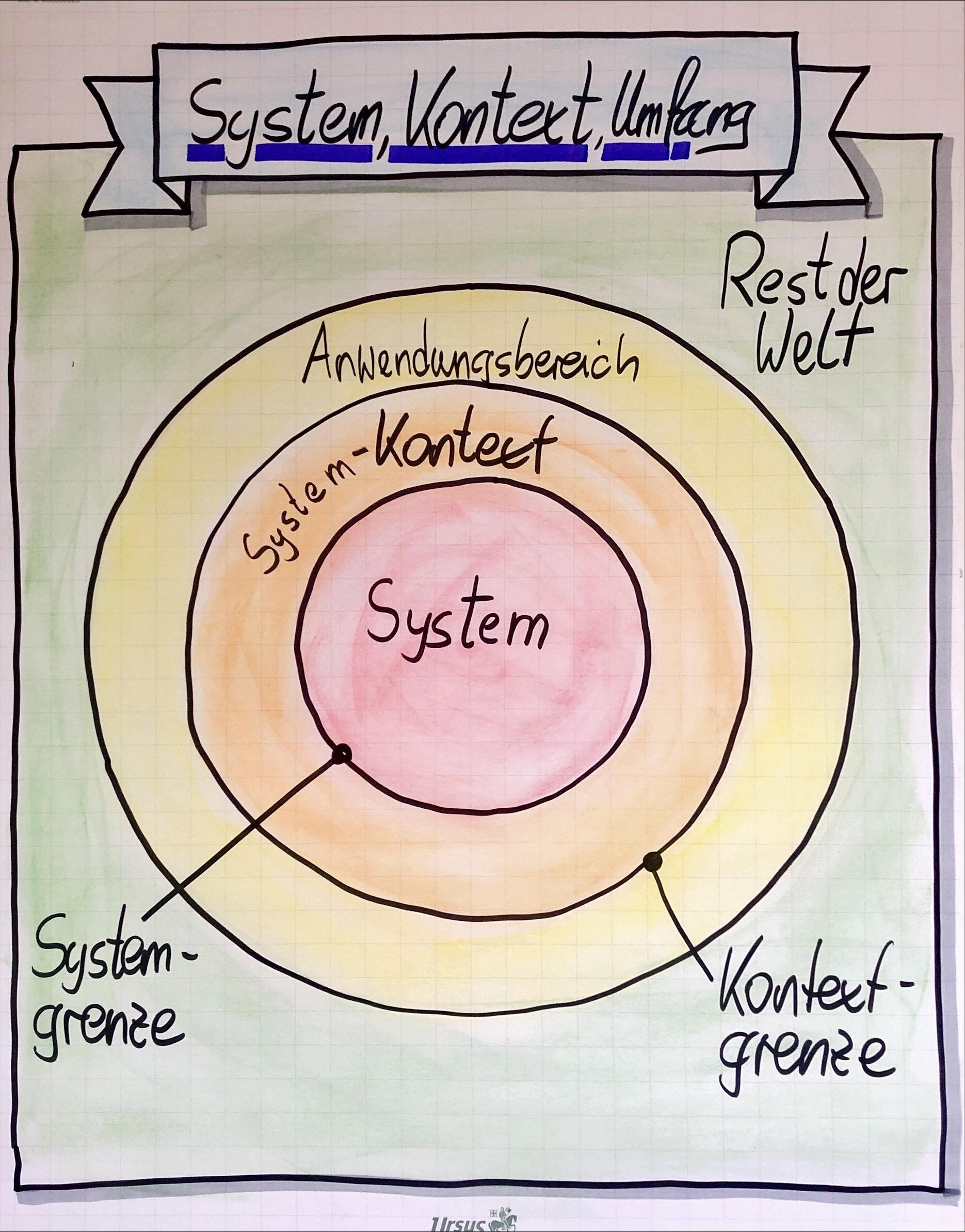 Wie Systemkontext bestimmen