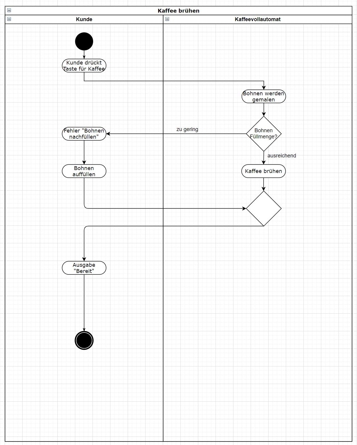 Wie Du mit einem Aktivitätsdiagramm die Anforderungen abstimmen kannst