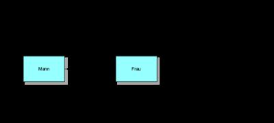 Wie du einfach ein Klassendiagramm erstellen kannst