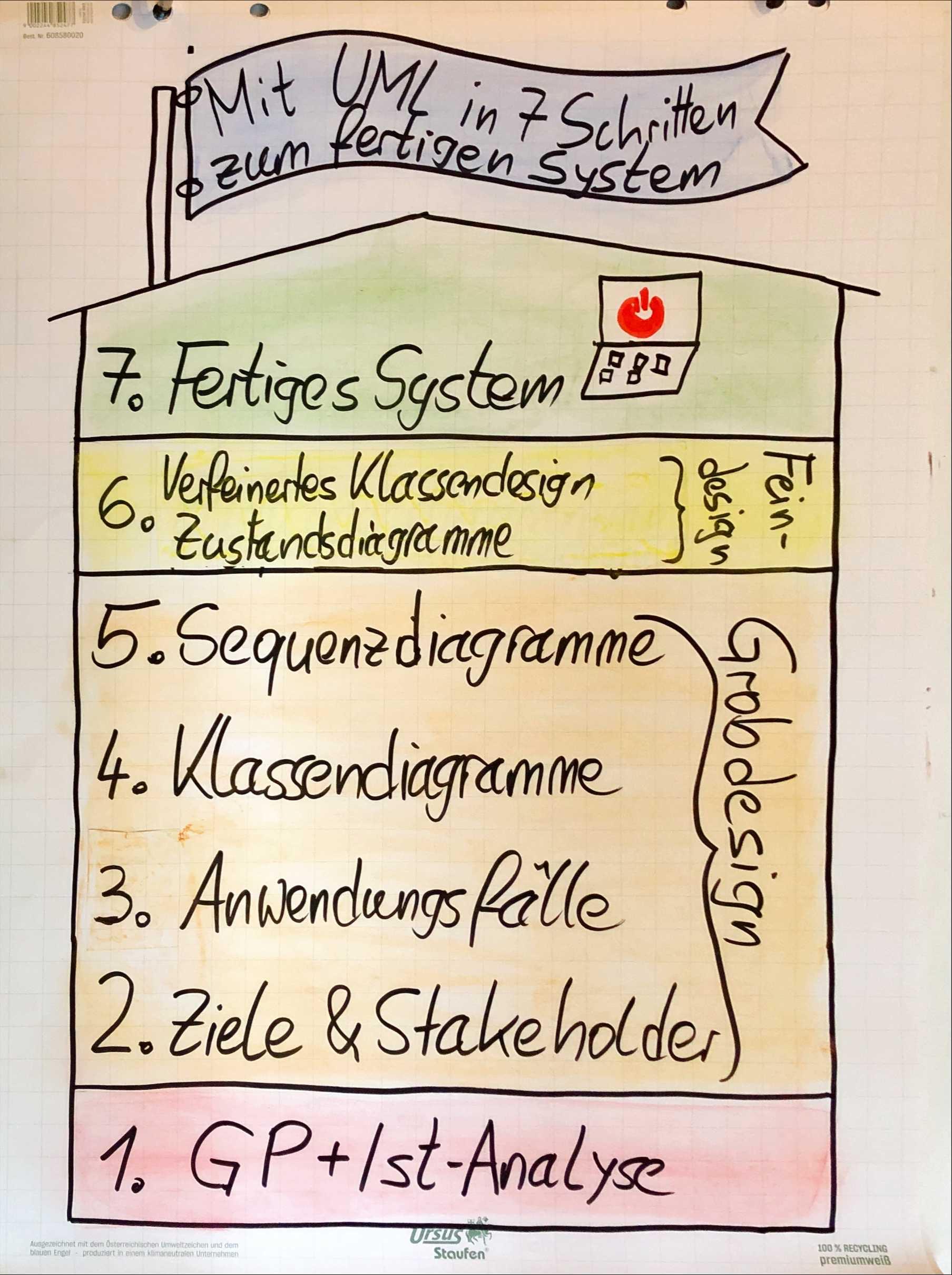 Wie Du mit der UML in 7 einfachen Schritten ein System modellierst